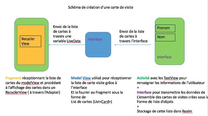 Schema de principe